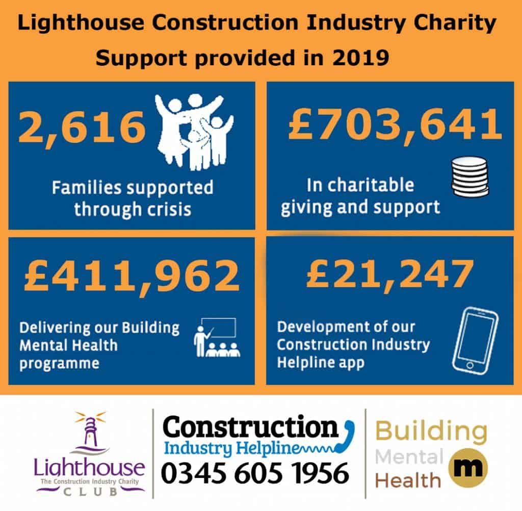 lighthouse construction industry charity results
