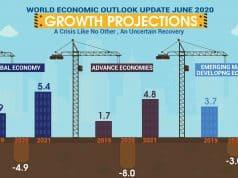 business economic downturns